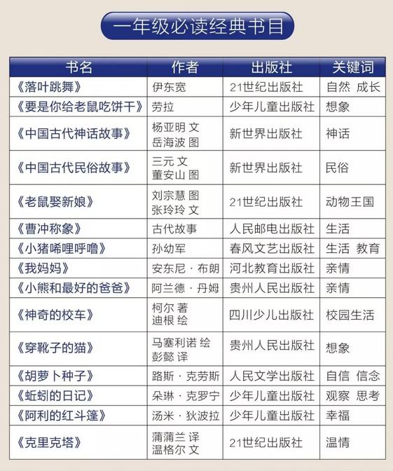 2019中小学必读经典书目