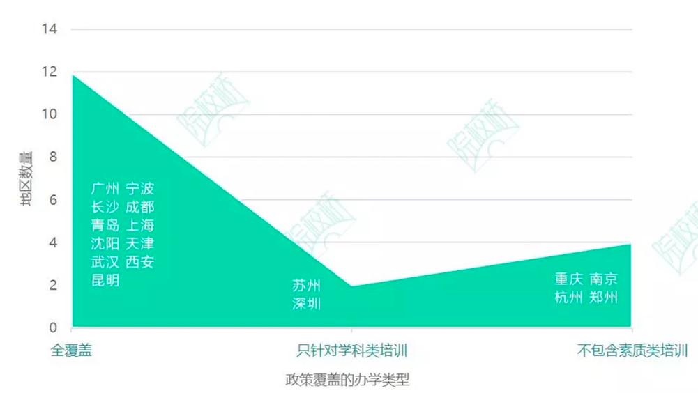 重磅!全国18城市教培机构合规难易度报告,北京最难,天津最受欢迎