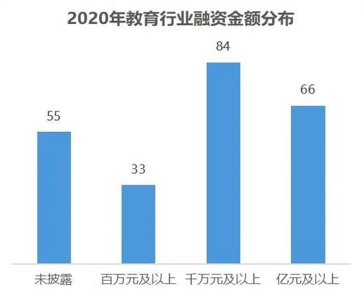 2020年教育行业融资报告
